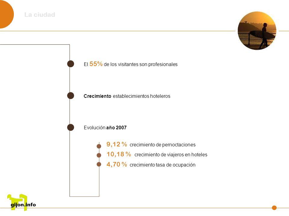 El 55% de los visitantes son profesionales Crecimiento establecimientos hoteleros Evolución año 2007 La ciudad 9,12 % crecimiento de pernoctaciones 10