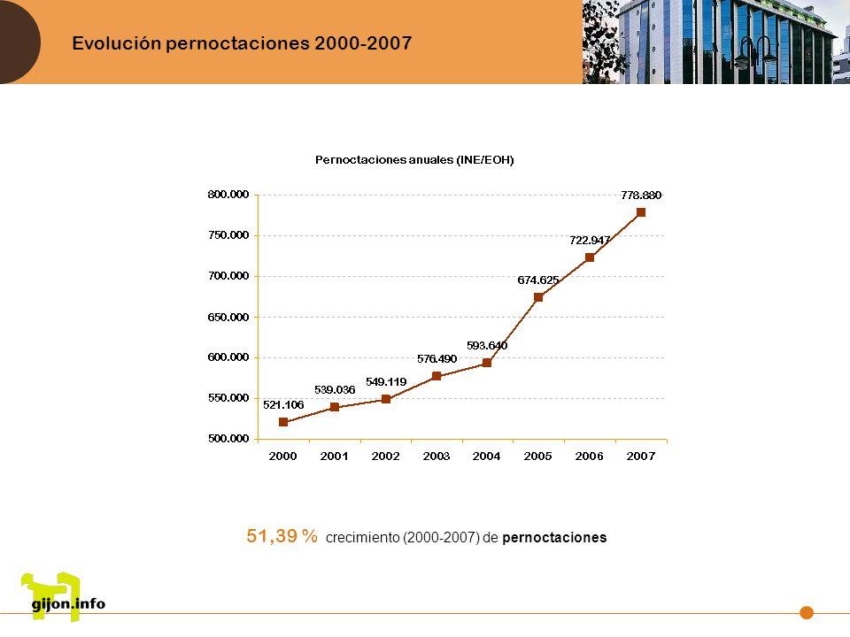 Evolución pernoctaciones 2000-2007 51,39 % crecimiento (2000-2007) de pernoctaciones