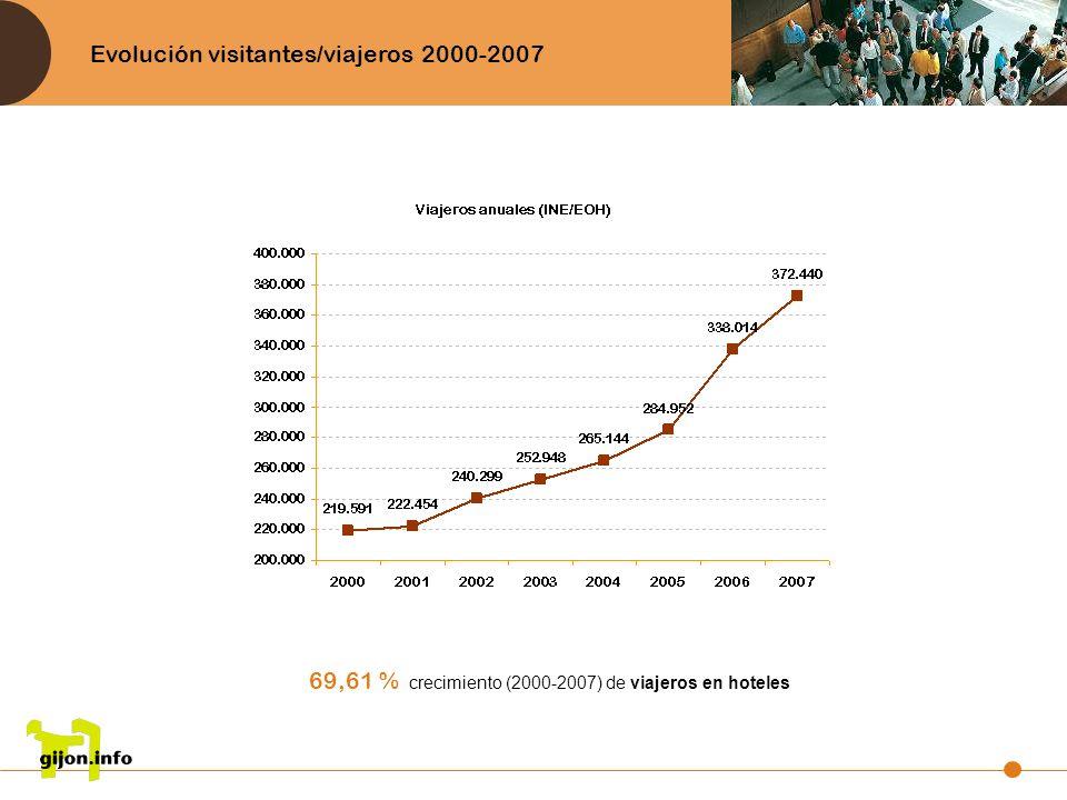 Evolución visitantes/viajeros 2000-2007 69,61 % crecimiento (2000-2007) de viajeros en hoteles