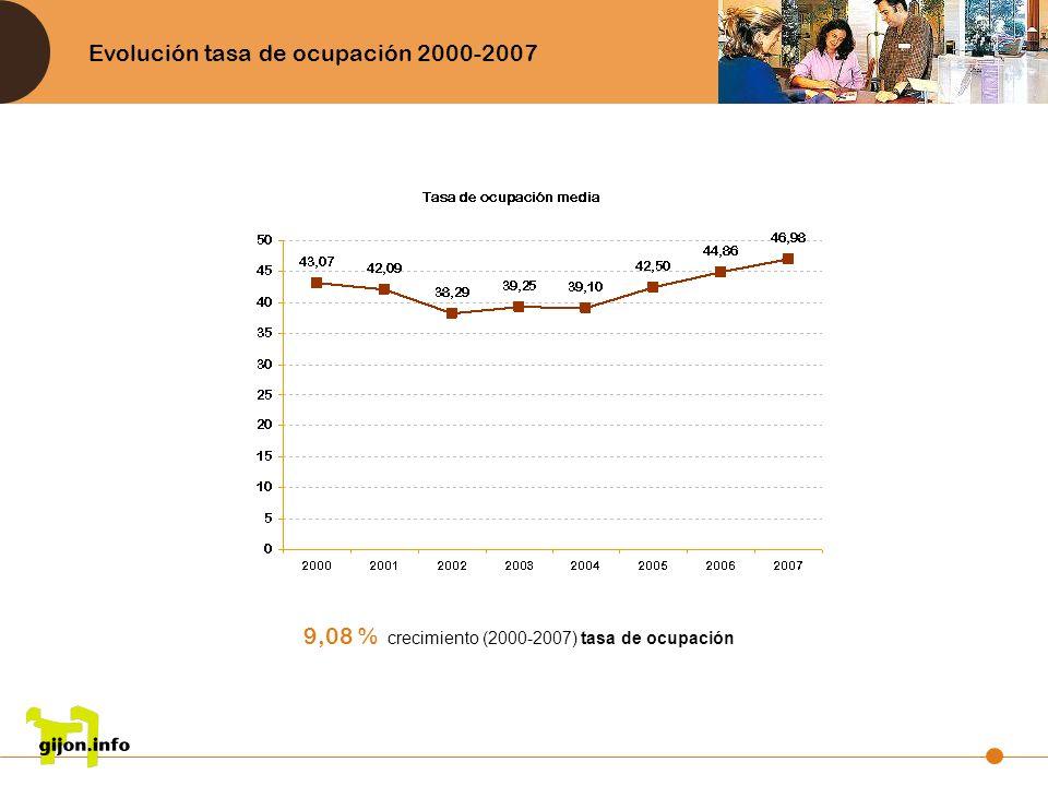 Evolución tasa de ocupación 2000-2007 9,08 % crecimiento (2000-2007) tasa de ocupación