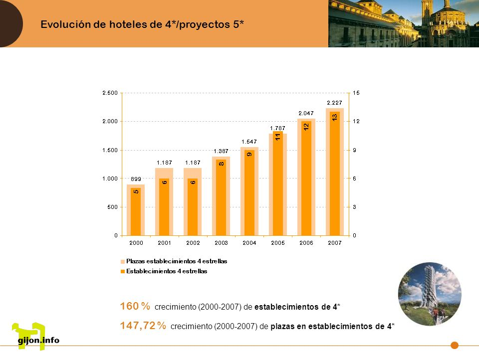 Evolución de hoteles de 4*/proyectos 5* 160 % crecimiento (2000-2007) de establecimientos de 4* 147,72 % crecimiento (2000-2007) de plazas en establec