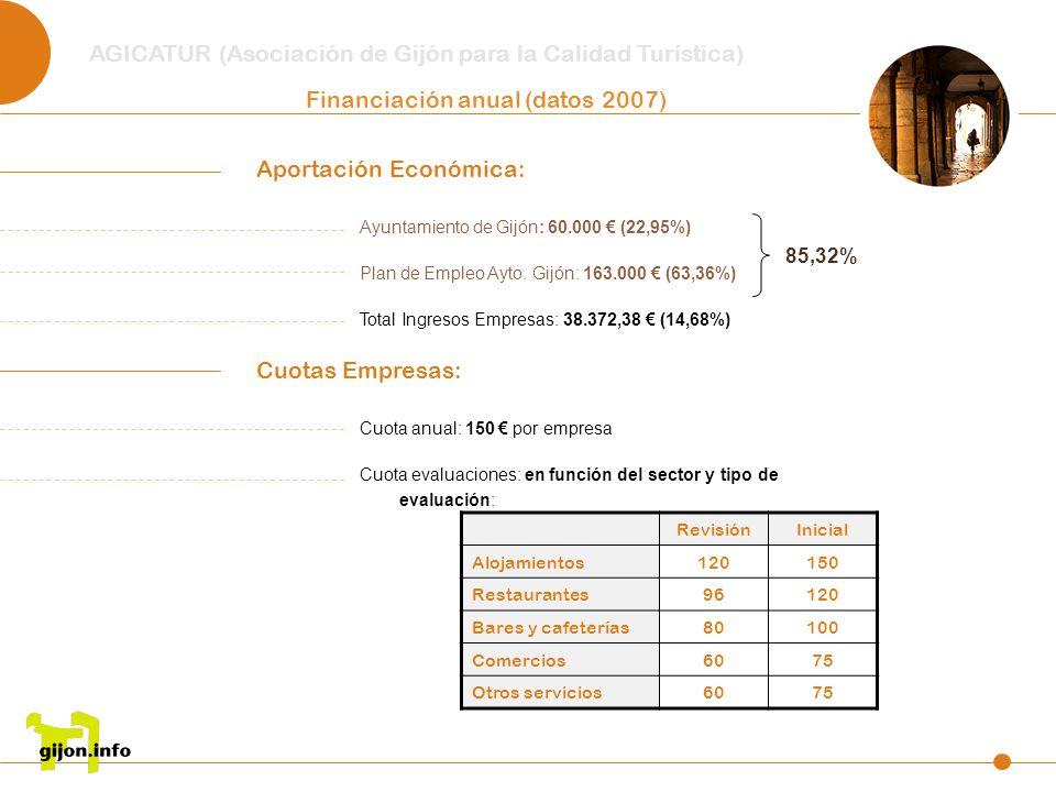AGICATUR (Asociación de Gijón para la Calidad Turística) Financiación anual (datos 2007) Aportación Económica: Ayuntamiento de Gijón: 60.000 (22,95%)