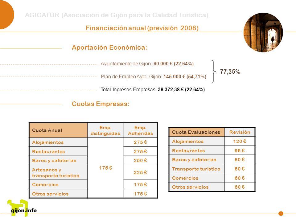 AGICATUR (Asociación de Gijón para la Calidad Turística) Financiación anual (previsión 2008) Aportación Económica: Ayuntamiento de Gijón: 60.000 (22,6