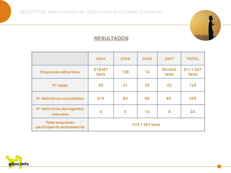 RESULTADOS 200420052006 2007TOTAL Empresas adheridas 218+67 taxis 12974 90+240 taxis 511 + 307 taxis Nº bajas28413242143 Nº distintivos concedidos2108