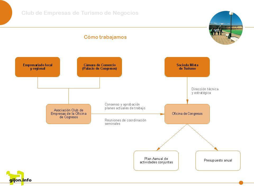 Club de Empresas de Turismo de Negocios Cómo trabajamos