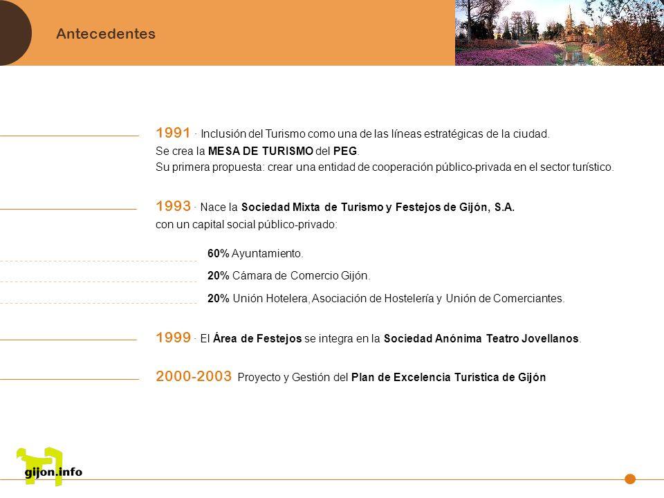 Antecedentes 1991 · Inclusión del Turismo como una de las líneas estratégicas de la ciudad. Se crea la MESA DE TURISMO del PEG. Su primera propuesta:
