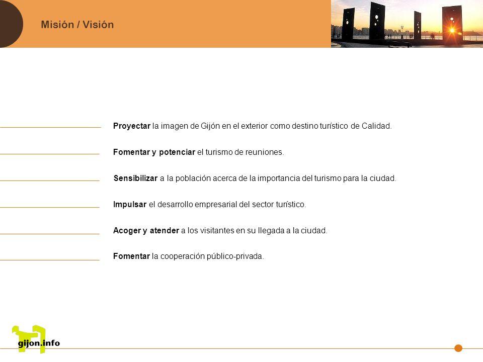 Misión / Visión Proyectar la imagen de Gijón en el exterior como destino turístico de Calidad. Fomentar y potenciar el turismo de reuniones. Sensibili