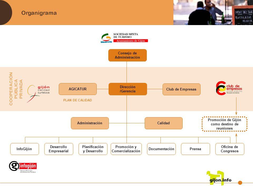 AGICATUR (Asociación de Gijón para la Calidad Turística) Entidad sin ánimo de lucro que tiene como OBJETIVOS: Actuar como Ente Gestor del SICTED.