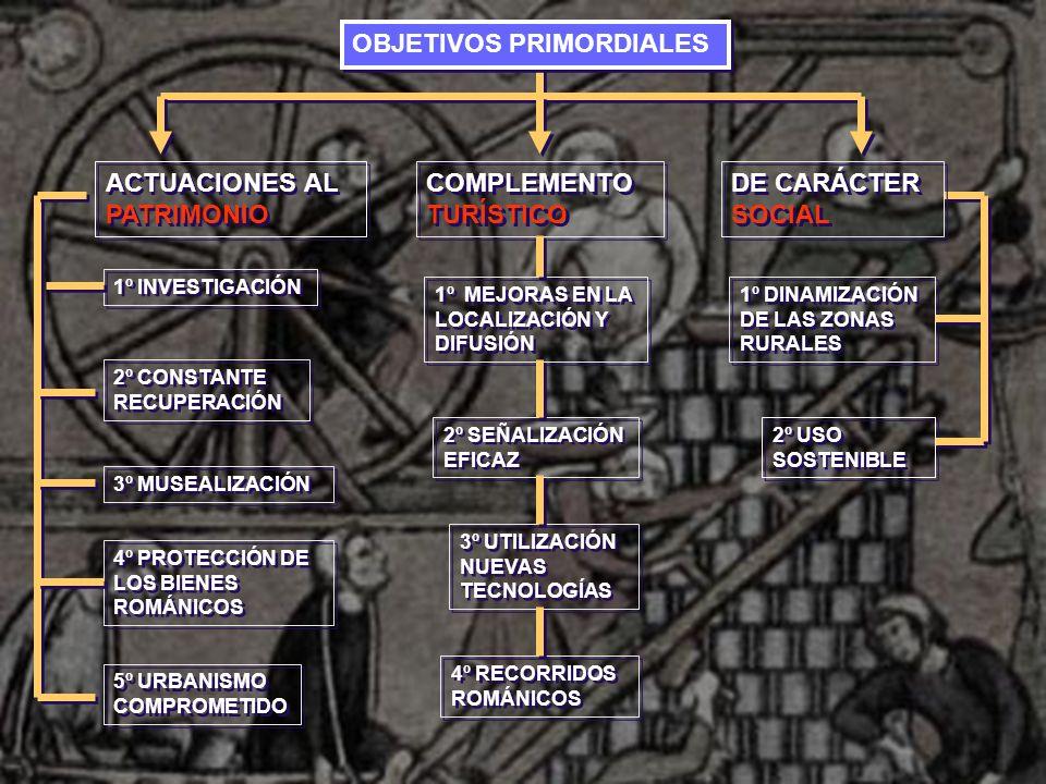 OBJETIVOS PRIMORDIALES ACTUACIONES AL PATRIMONIO 1º INVESTIGACIÓN 2º CONSTANTE RECUPERACIÓN 3º MUSEALIZACIÓN 4º PROTECCIÓN DE LOS BIENES ROMÁNICOS 4º