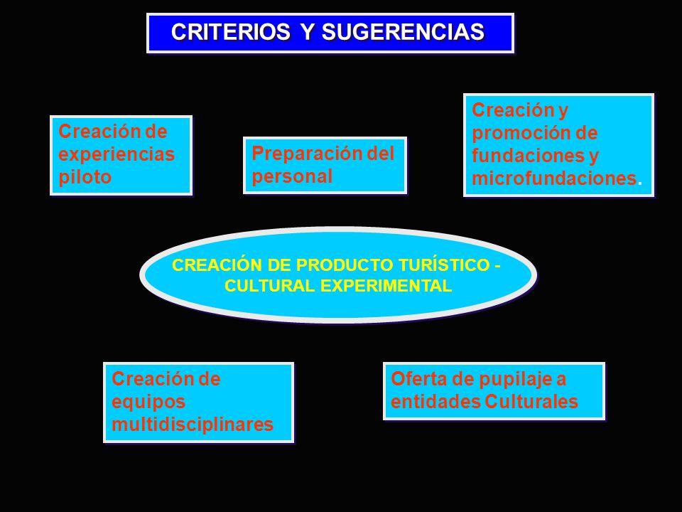 CREACIÓN DE PRODUCTO TURÍSTICO - CULTURAL EXPERIMENTAL CREACIÓN DE PRODUCTO TURÍSTICO - CULTURAL EXPERIMENTAL Creación de experiencias piloto Creación