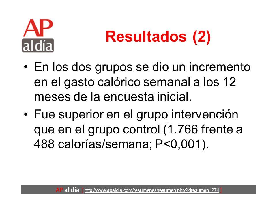 AP al día [ http://www.apaldia.com/resumenes/resumen.php idresumen=274 ] Resultados (1) Participaron en el estudio 178 pacientes: –grupo intervención: 87 –grupo control: 91.