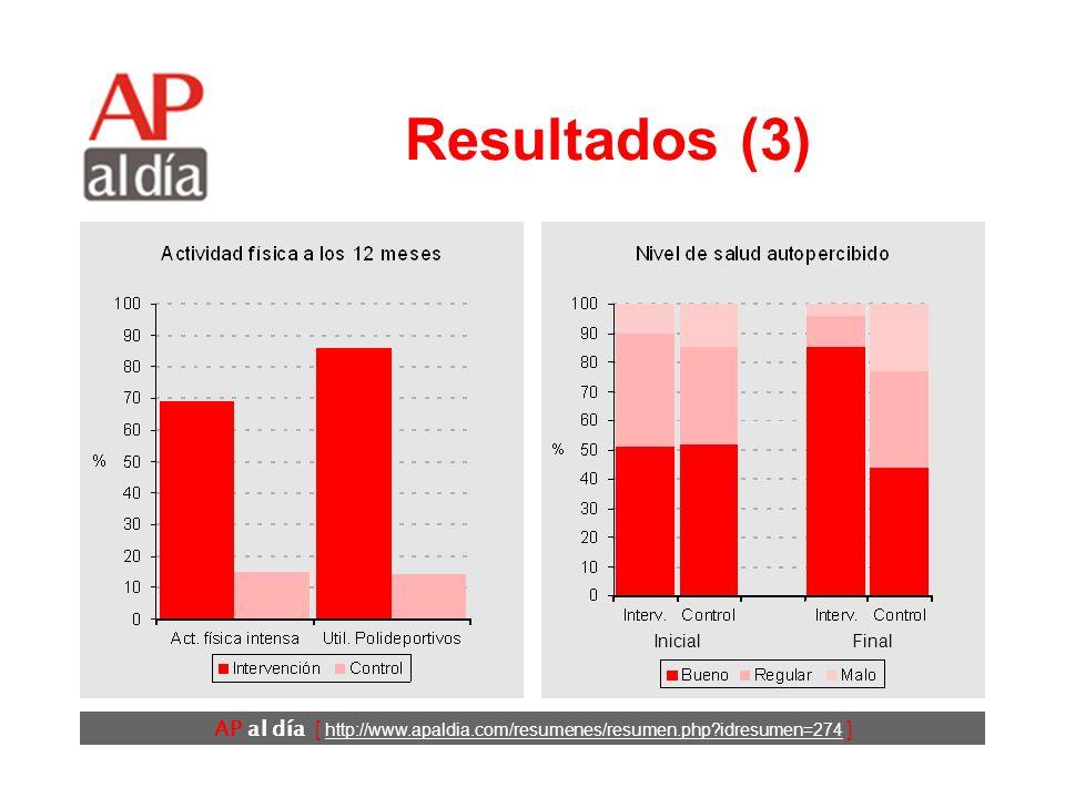 AP al día [ http://www.apaldia.com/resumenes/resumen.php idresumen=274 ] Resultados (2) En los dos grupos se dio un incremento en el gasto calórico semanal a los 12 meses de la encuesta inicial.