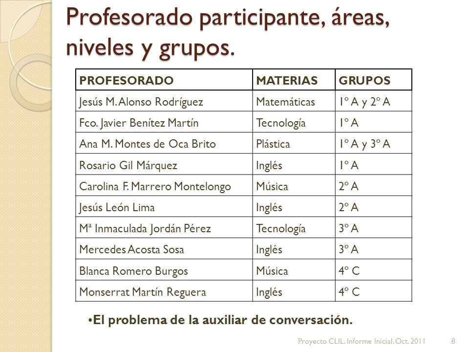 Profesorado participante, áreas, niveles y grupos.
