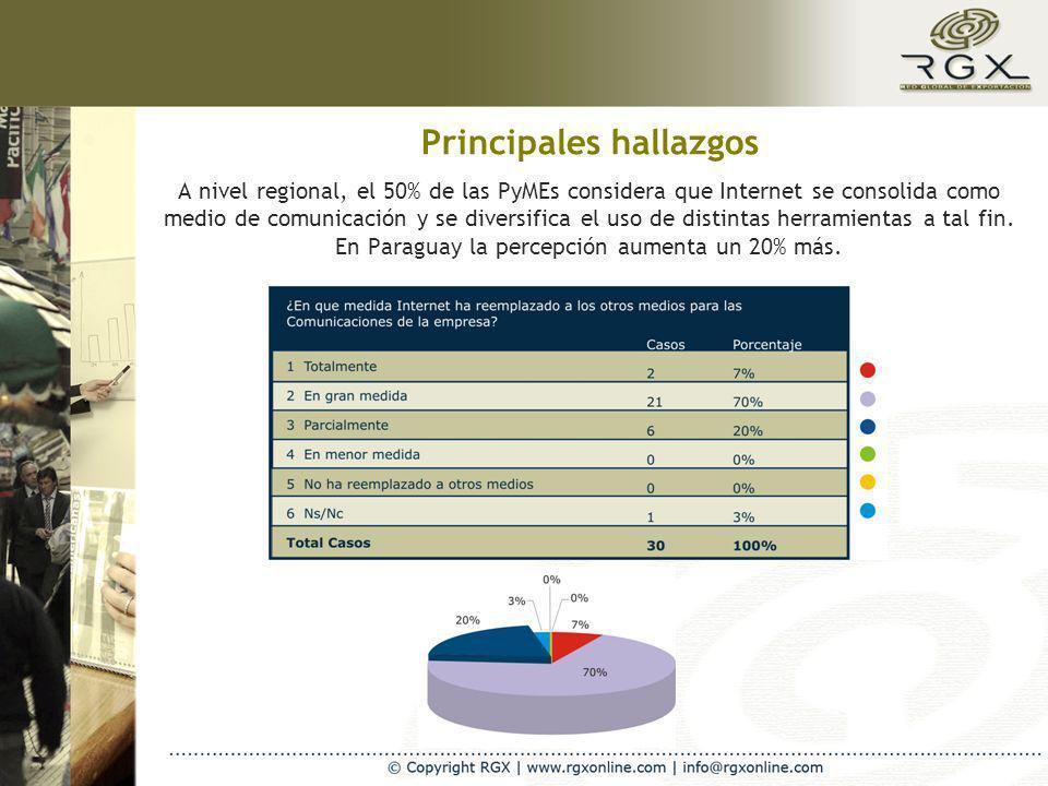 A nivel regional, el 50% de las PyMEs considera que Internet se consolida como medio de comunicación y se diversifica el uso de distintas herramientas a tal fin.