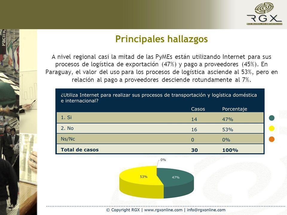 A nivel regional casi la mitad de las PyMEs están utilizando Internet para sus procesos de logística de exportación (47%) y pago a proveedores (45%).