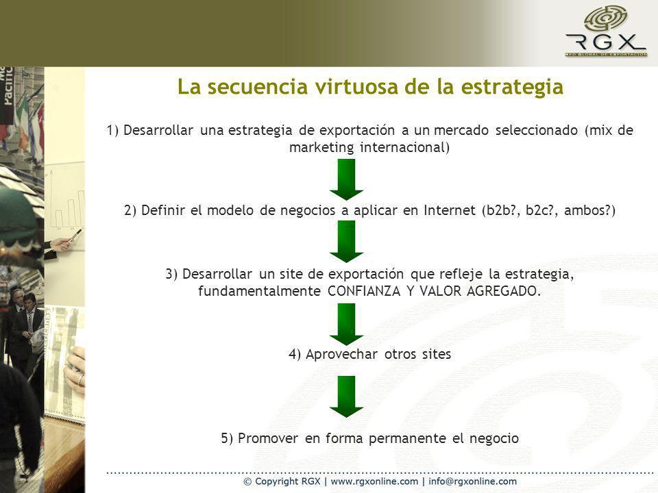La secuencia virtuosa de la estrategia 1) Desarrollar una estrategia de exportación a un mercado seleccionado (mix de marketing internacional) 2) Definir el modelo de negocios a aplicar en Internet (b2b , b2c , ambos ) 3) Desarrollar un site de exportación que refleje la estrategia, fundamentalmente CONFIANZA Y VALOR AGREGADO.