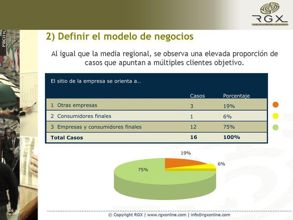 2) Definir el modelo de negocios Al igual que la media regional, se observa una elevada proporción de casos que apuntan a múltiples clientes objetivo.