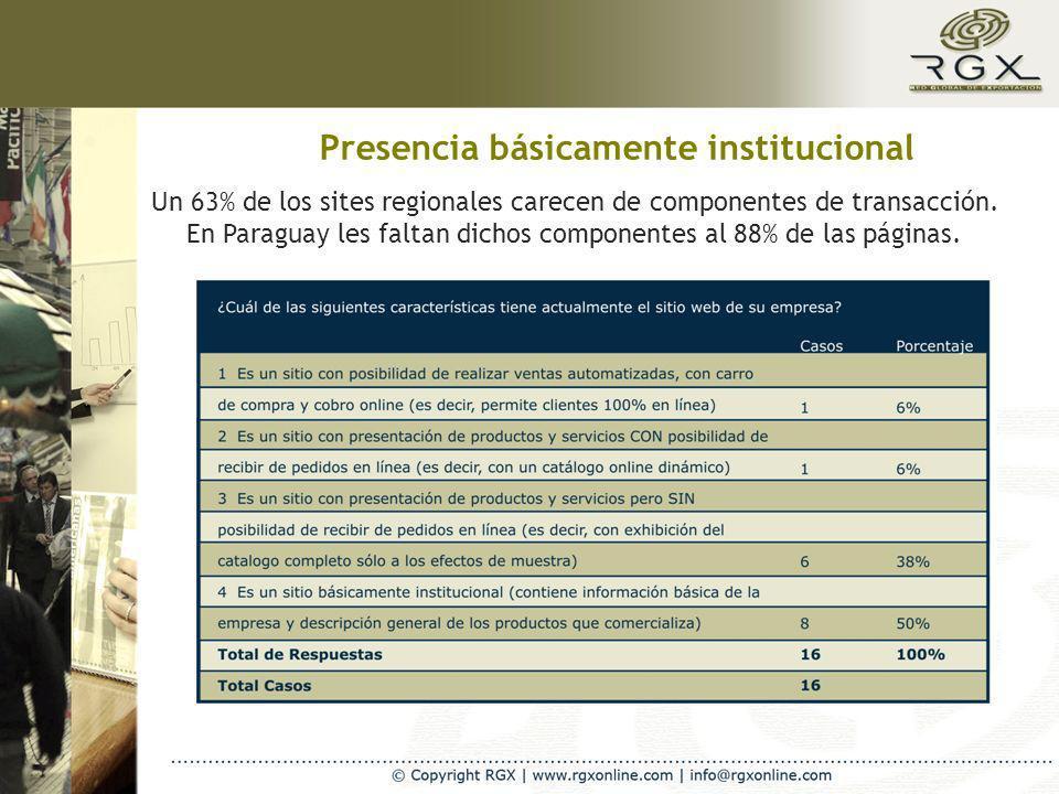 Presencia básicamente institucional Un 63% de los sites regionales carecen de componentes de transacción. En Paraguay les faltan dichos componentes al