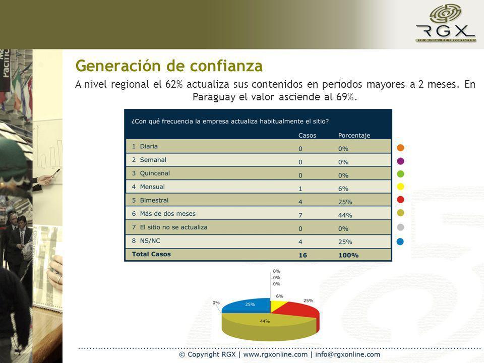 Generación de confianza A nivel regional el 62% actualiza sus contenidos en períodos mayores a 2 meses. En Paraguay el valor asciende al 69%.