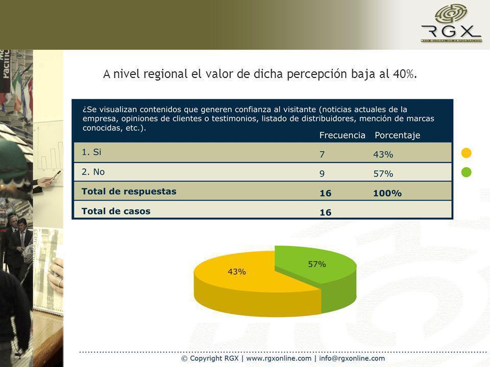 A nivel regional el valor de dicha percepción baja al 40%.