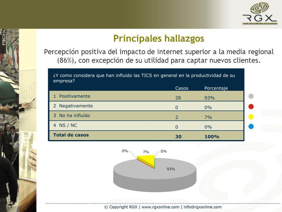 Percepción positiva del impacto de Internet superior a la media regional (86%), con excepción de su utilidad para captar nuevos clientes. Principales
