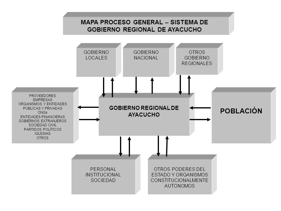 GOBIERNO LOCALES GOBIERNO REGIONAL DE AYACUCHO POBLACIÓN PROVEEDORES EMPRESAS ORGANISMOS Y ENTIDADES PÚBLICAS Y PRIVADAS ONGs ENTIDADES FINANCIERAS GOBIERNOS EXTRANJEROS SOCIEDAD CIVIL PARTIDOS POLÍTICOS IGLESIAS OTROS PERSONAL INSTITUCIONAL SOCIEDAD OTROS PODERES DEL ESTADO Y ORGANISMOS CONSTITUCIONALMENTE AUTONOMOS GOBIERNO NACIONAL OTROS GOBIERNO REGIONALES MAPA PROCESO GENERAL – SISTEMA DE GOBIERNO REGIONAL DE AYACUCHO