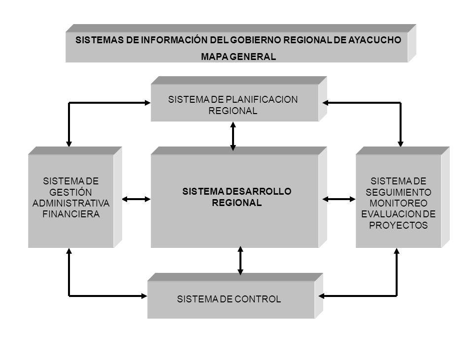 SISTEMA DE PLANIFICACION REGIONAL SISTEMA DESARROLLO REGIONAL SISTEMA DE GESTIÓN ADMINISTRATIVA FINANCIERA SISTEMA DE SEGUIMIENTO MONITOREO EVALUACION DE PROYECTOS SISTEMA DE CONTROL SISTEMAS DE INFORMACIÓN DEL GOBIERNO REGIONAL DE AYACUCHO MAPA GENERAL