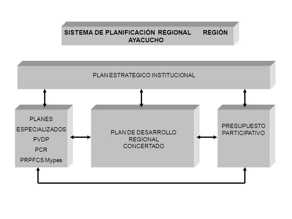 PLAN ESTRATEGICO INSTITUCIONAL PLAN DE DESARROLLO REGIONAL CONCERTADO PLANES ESPECIALIZADOS PVDP PCR PRPFCS Mypes PRESUPUESTO PARTICIPATIVO SISTEMA DE PLANIFICACIÓN REGIONAL REGIÓN AYACUCHO