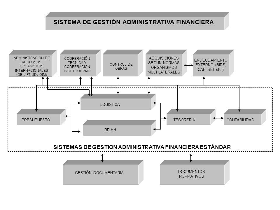 COOPERACIÓN TECNICA Y COOPERACION INSTITUCIONAL ADQUISICIONES SEGÚN NORMAS ORGANISMOS MULTILATERALES ENDEUDAMIENTO EXTERNO (BIRF, CAF, BEI, etc.) PRESUPUESTO RR.HH LOGISTICA TESORERIACONTABILIDAD SISTEMAS DE GESTION ADMINISTRATIVA FINANCIERA ESTÁNDAR GESTIÓN DOCUMENTARIA DOCUMENTOS NORMATIVOS ADMINISTRACION DE RECURSOS ORGANISMOS INTERNACIONALES (OEI / PNUD / OIM) SISTEMA DE GESTIÓN ADMINISTRATIVA FINANCIERA CONTROL DE OBRAS