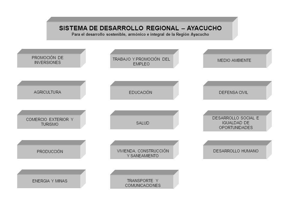 SISTEMA DE DESARROLLO REGIONAL – AYACUCHO Para el desarrollo sostenible, armónico e integral de la Región Ayacucho PROMOCIÓN DE INVERSIONES AGRICULTURA COMERCIO EXTERIOR Y TURISMO PRODUCCIÓN ENERGIA Y MINAS TRABAJO Y PROMOCIÓN DEL EMPLEO EDUCACIÓN SALUD VIVIENDA, CONSTRUCCIÓN Y SANEAMIENTO TRANSPORTE Y COMUNICACIONES MEDIO AMBIENTE DEFENSA CIVIL DESARROLLO SOCIAL E IGUALDAD DE OPORTUNIDADES DESARROLLO HUMANO