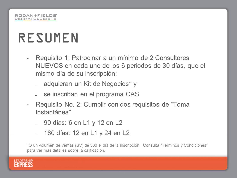 Requisito 1: Patrocinar a un mínimo de 2 Consultores NUEVOS en cada uno de los 6 periodos de 30 días, que el mismo día de su inscripción: – adquieran un Kit de Negocios* y – se inscriban en el programa CAS Requisito No.