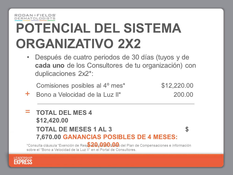 *Consulta cláusula Exención de Responsabilidad, folleto del Plan de Compensaciones e información sobre el Bono a Velocidad de la Luz II en el Portal de Consultores.