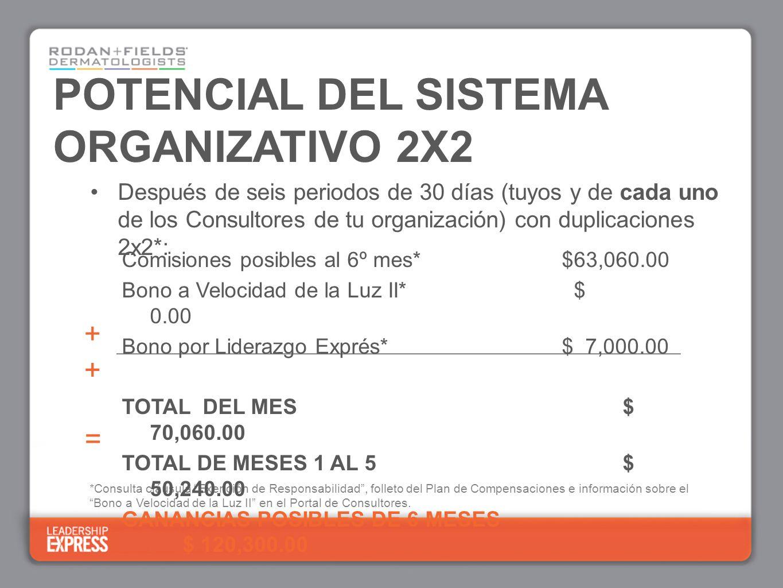 = + *Consulta cláusula Exención de Responsabilidad, folleto del Plan de Compensaciones e información sobre el Bono a Velocidad de la Luz II en el Portal de Consultores.