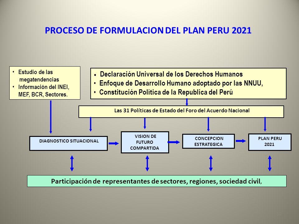Estudio de las megatendencias Información del INEI, MEF, BCR, Sectores. DIAGNOSTICO SITUACIONAL Participación de representantes de sectores, regiones,