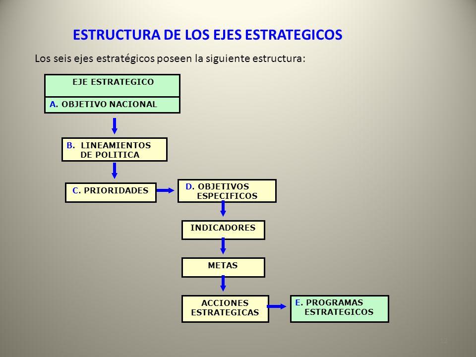 ESTRUCTURA DE LOS EJES ESTRATEGICOS Los seis ejes estratégicos poseen la siguiente estructura: B. LINEAMIENTOS DE POLITICA C. PRIORIDADES D. OBJETIVOS