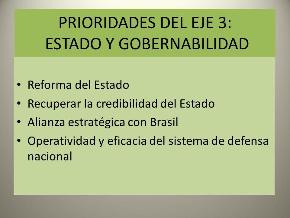 PRIORIDADES DEL EJE 3: ESTADO Y GOBERNABILIDAD Reforma del Estado Recuperar la credibilidad del Estado Alianza estratégica con Brasil Operatividad y e