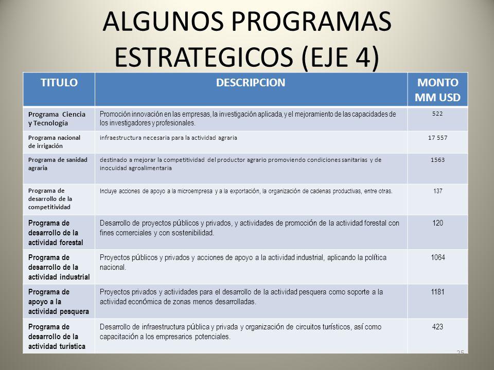 ALGUNOS PROGRAMAS ESTRATEGICOS (EJE 4) TITULODESCRIPCIONMONTO MM USD Programa Ciencia y Tecnología Promoci ó n innovaci ó n en las empresas, la invest