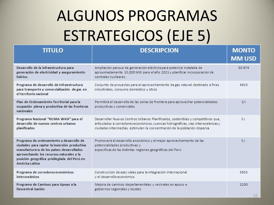 ALGUNOS PROGRAMAS ESTRATEGICOS (EJE 5) TITULODESCRIPCIONMONTO MM USD Desarrollo de la infraestructura para generación de electricidad y aseguramiento