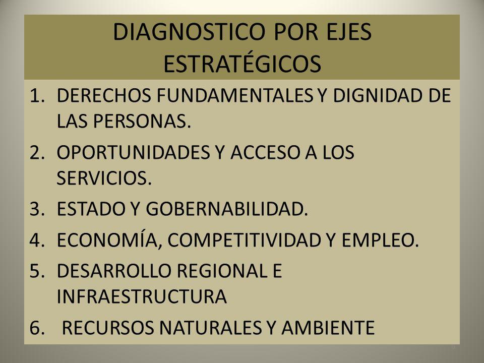 DIAGNOSTICO POR EJES ESTRATÉGICOS 6 1.DERECHOS FUNDAMENTALES Y DIGNIDAD DE LAS PERSONAS. 2.OPORTUNIDADES Y ACCESO A LOS SERVICIOS. 3.ESTADO Y GOBERNAB