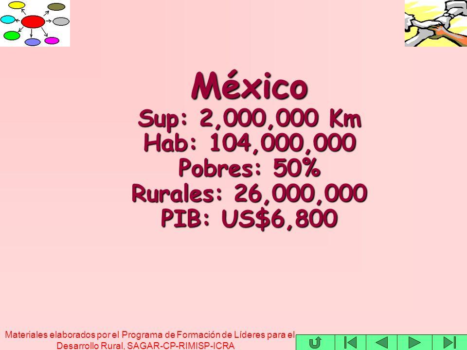 Materiales elaborados por el Programa de Formación de Líderes para el Desarrollo Rural, SAGAR-CP-RIMISP-ICRA México Sup: 2,000,000 Km Hab: 104,000,000 Pobres: 50% Rurales: 26,000,000 PIB: US$6,800