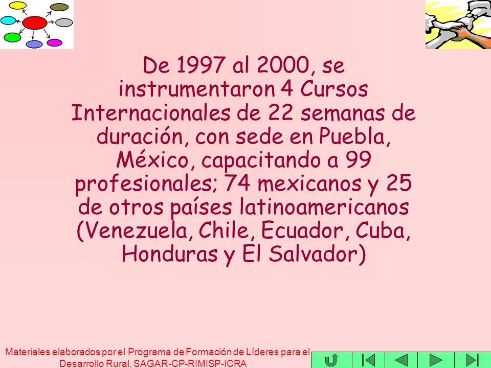 Materiales elaborados por el Programa de Formación de Líderes para el Desarrollo Rural, SAGAR-CP-RIMISP-ICRA De 1997 al 2000, se instrumentaron 4 Cursos Internacionales de 22 semanas de duración, con sede en Puebla, México, capacitando a 99 profesionales; 74 mexicanos y 25 de otros países latinoamericanos (Venezuela, Chile, Ecuador, Cuba, Honduras y El Salvador)