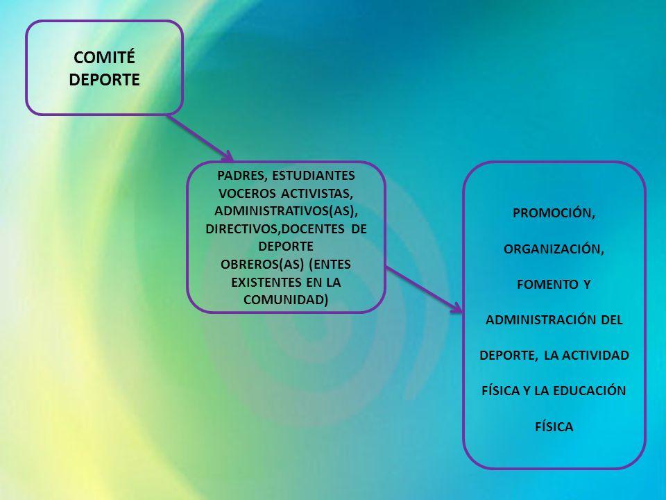 COMITÉ DEPORTE PADRES, ESTUDIANTES VOCEROS ACTIVISTAS, ADMINISTRATIVOS(AS), DIRECTIVOS,DOCENTES DE DEPORTE OBREROS(AS) (ENTES EXISTENTES EN LA COMUNID