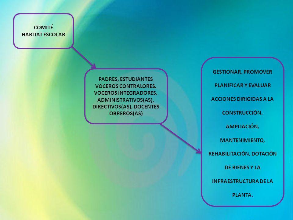 COMITÉ HABITAT ESCOLAR PADRES, ESTUDIANTES VOCEROS CONTRALORES, VOCEROS INTEGRADORES, ADMINISTRATIVOS(AS), DIRECTIVOS(AS), DOCENTES OBREROS(AS) GESTIO