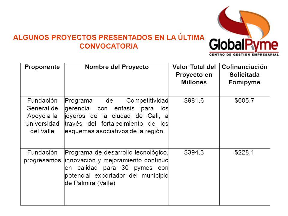 ProponenteNombre del ProyectoValor Total del Proyecto en Millones Cofinanciación Solicitada Fomipyme Fundación General de Apoyo a la Universidad del V
