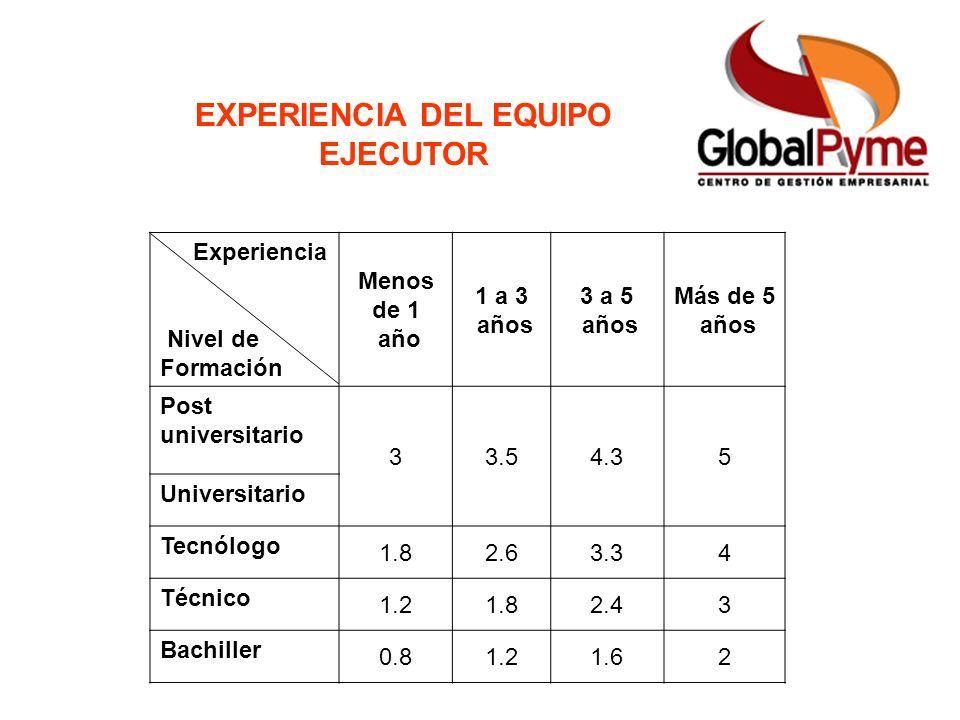 EXPERIENCIA DEL EQUIPO EJECUTOR Experiencia Nivel de Formación Menos de 1 año 1 a 3 años 3 a 5 años Más de 5 años Post universitario 33.54.35 Universi