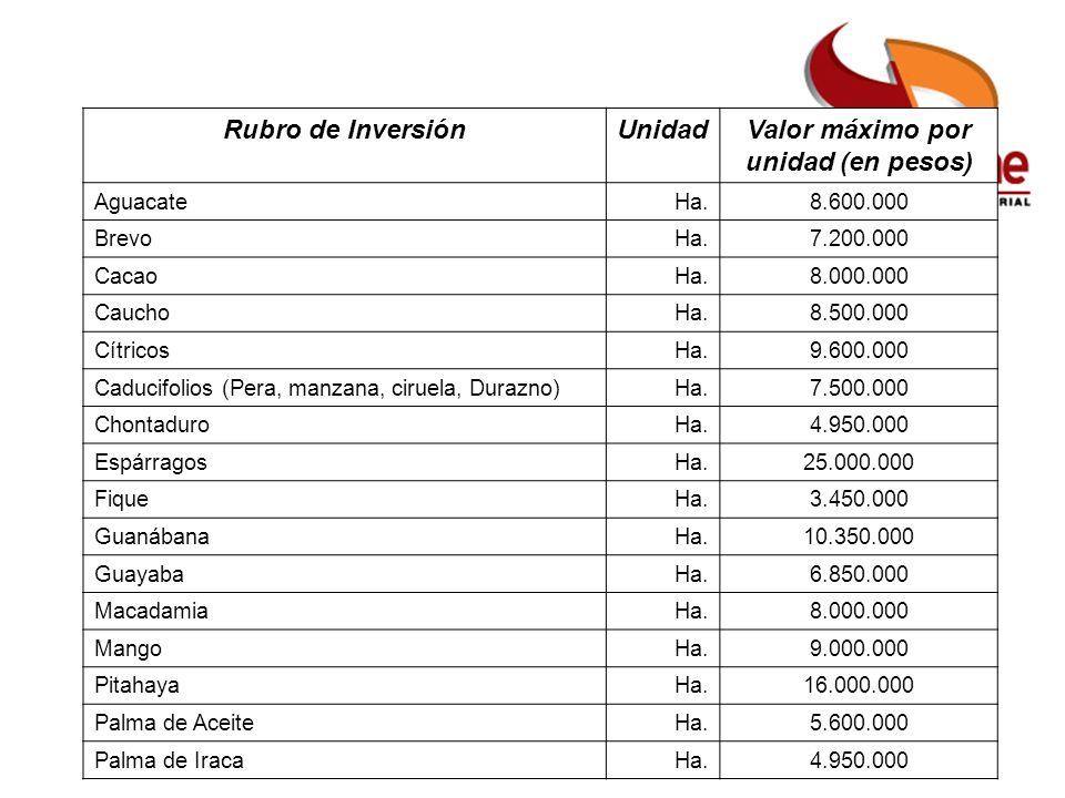Pequeño Productor Mujer Rural Pequeño Productor alianza Otro Productor FAG ICR Beneficiarios Monto y Límite del ICR Rubro de InversiónUnidadValor máximo por unidad (en pesos) AguacateHa.8.600.000 BrevoHa.7.200.000 CacaoHa.8.000.000 CauchoHa.8.500.000 CítricosHa.9.600.000 Caducifolios (Pera, manzana, ciruela, Durazno)Ha.7.500.000 ChontaduroHa.4.950.000 EspárragosHa.25.000.000 FiqueHa.3.450.000 GuanábanaHa.10.350.000 GuayabaHa.6.850.000 MacadamiaHa.8.000.000 MangoHa.9.000.000 PitahayaHa.16.000.000 Palma de AceiteHa.5.600.000 Palma de IracaHa.4.950.000