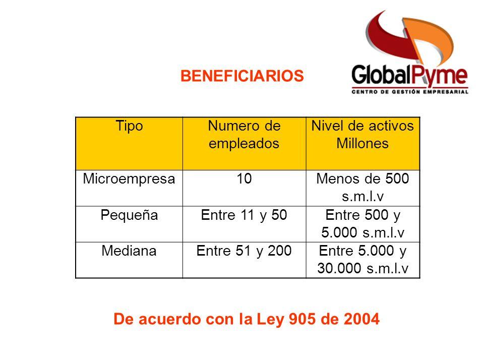 BENEFICIARIOS De acuerdo con la Ley 905 de 2004 TipoNumero de empleados Nivel de activos Millones Microempresa10Menos de 500 s.m.l.v PequeñaEntre 11 y