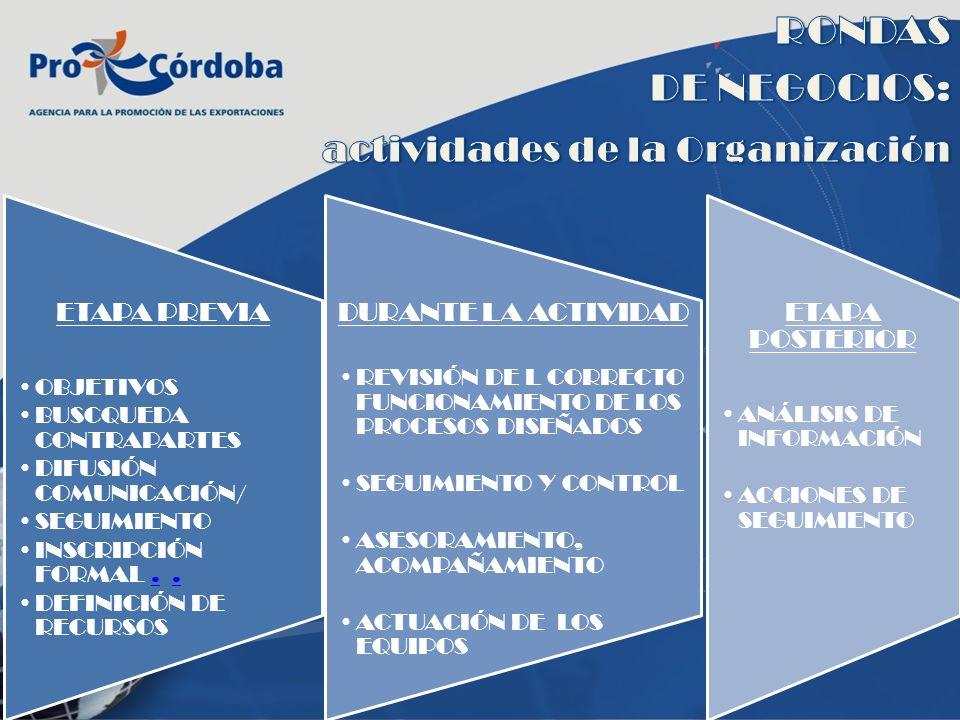 ETAPA PREVIA OBJETIVOS BUSCQUEDA CONTRAPARTES DIFUSIÓN COMUNICACIÓN/ SEGUIMIENTO INSCRIPCIÓN FORMAL... DEFINICIÓN DE RECURSOS DURANTE LA ACTIVIDAD REV