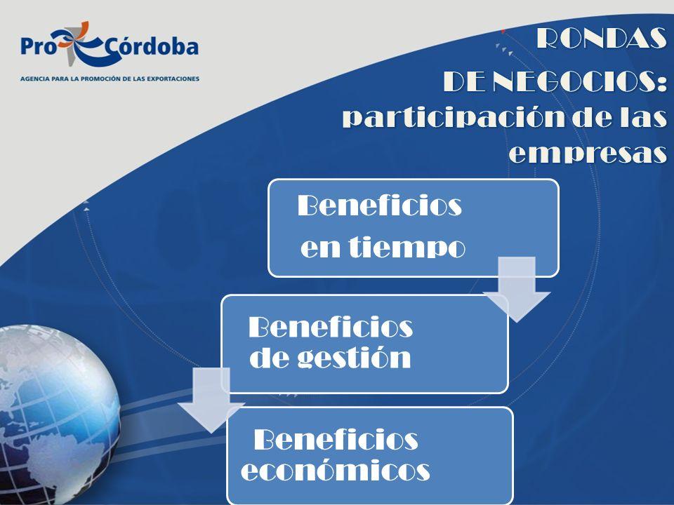 Beneficios en tiempo Beneficios de gestión Beneficios económicos