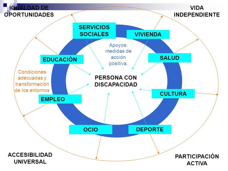 PERSONA CON DISCAPACIDAD EDUCACIÓN EMPLEO SALUD CULTURA DEPORTE VIVIENDA SERVICIOS SOCIALES OCIO Apoyos: medidas de acción positiva.